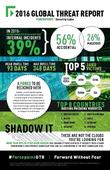 Forcepoint 2016 Global Threat Report: Evasion, Insider Threats, and Ransomware Advance; New
