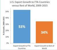 Benefits of Trade Agreements: U.S. Exports