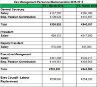 Top salaries of IFA hierarchy disclosed by IFA