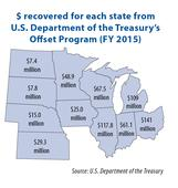 How do states in the Midwest go about collecting the debt owed to them?
