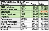 Top June Global Dogs Are Industrial, Energy, Basic Materials, & Consumer Cyclical