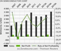 ON SEMICONDUCTOR CORP: ON Semiconductor Wins 2012