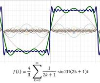 Fast Fourier Transform: Equations and history