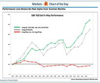 The simple reason why the old 'sell in May' cliche is terrible advice (SPY, SPX)