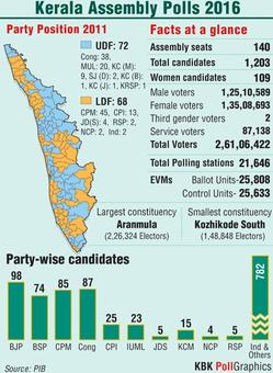 Kerala: Rival fronts keep fingers crossed, BJP hopes to open account