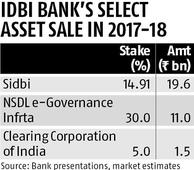 IDBI's 30% stake sale in NSDL delayed; transaction may spill over to FY19