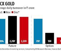 MCX seeks Sebi nod for schemes to boost gold options volume