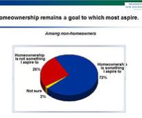 Americans' idea of owning homes evolves